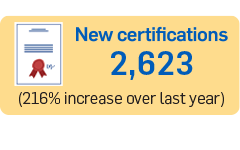 2,623 New Certifications